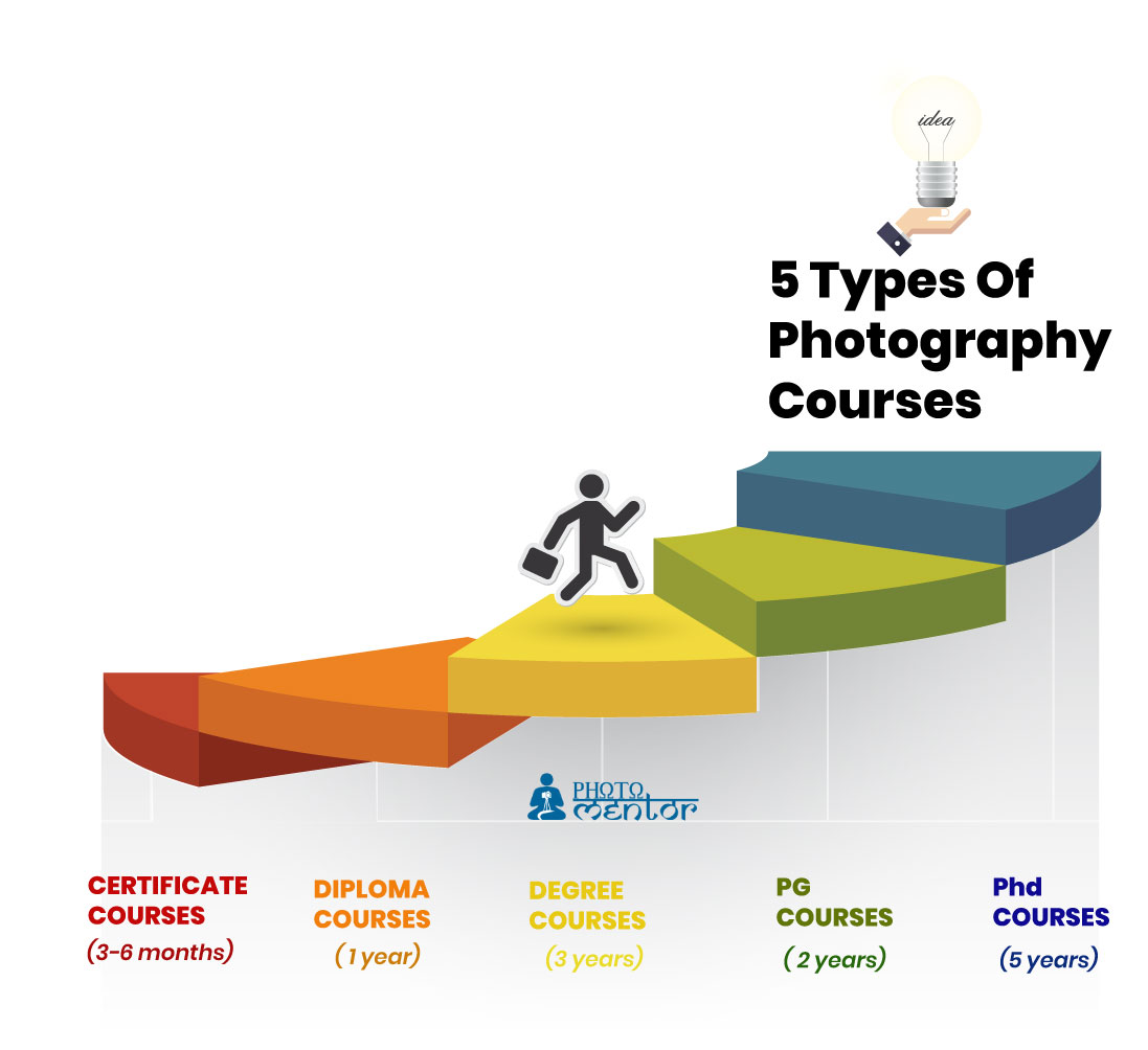 types of photography courses