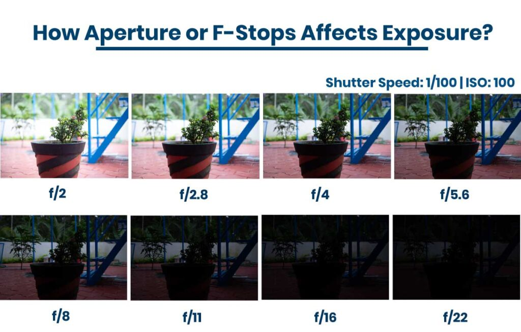 how aperture affects exposure
