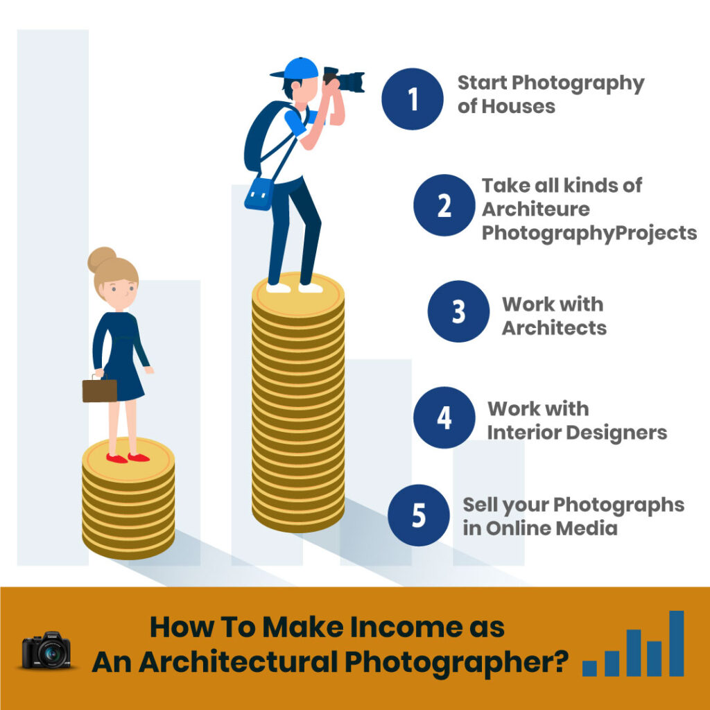 how to make an income in architectural photography